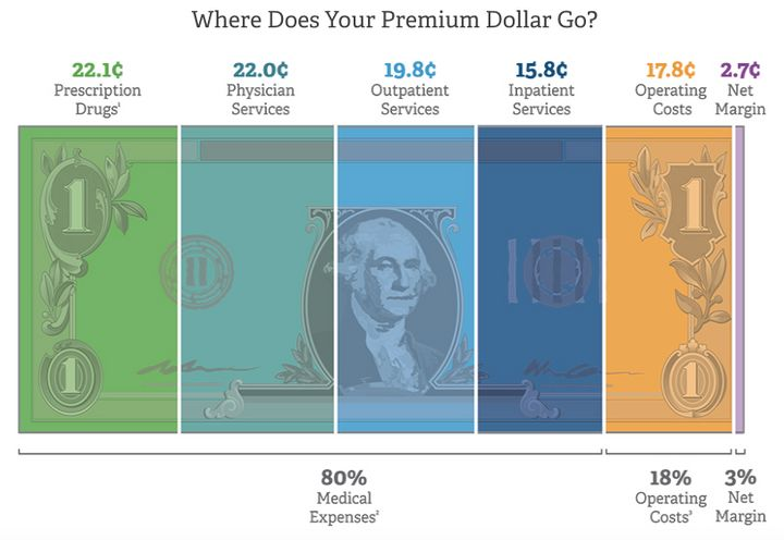 America's Health Insurance Plans created a graphic to show where your premium dollars go.