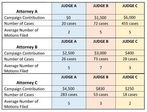 <strong>Comparison of campaign dollars, number of cases and average motions filed by attorney&#x2F;firm to judicial campaigns