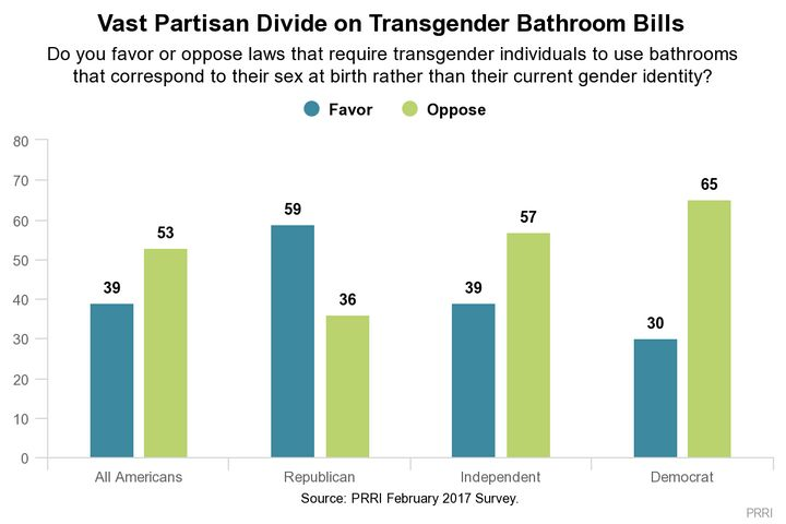 Huffpollster most americans oppose transgender bathroom laws huffpost for Transgender bathroom laws by state