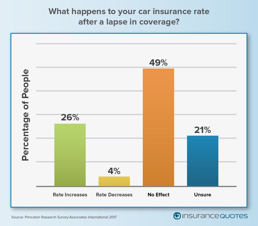 Paying Too Much For Auto Insurance? Many Consumers Not