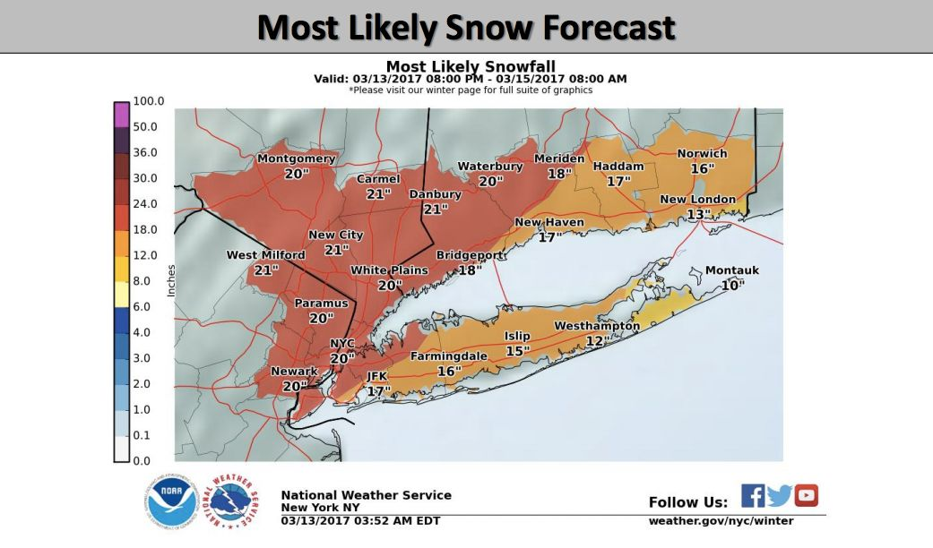The National Weather Service expects that New York City will see 20 inches of snow. The maximum forecast for the re