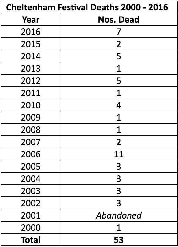 53 horses have died at the Cheltenham Festival between 2000 and