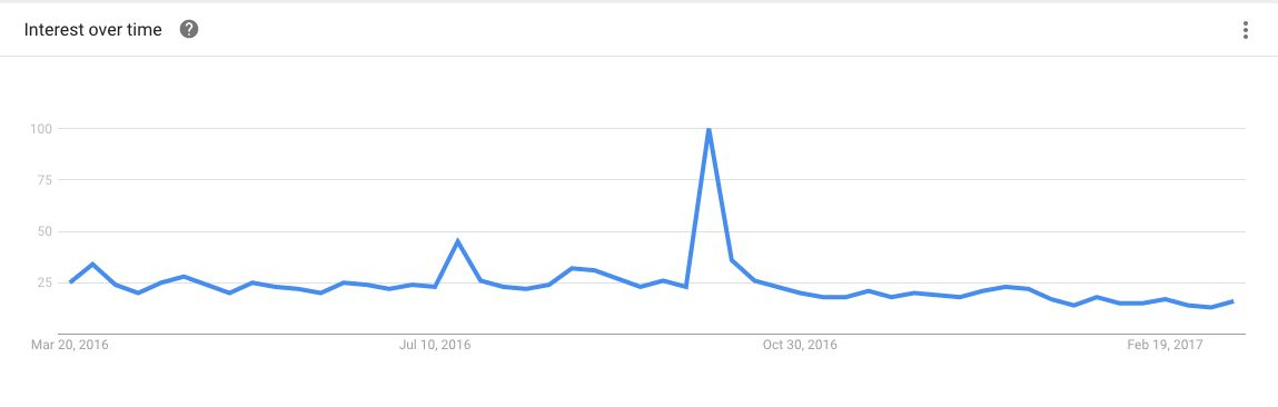 """Google Trends shows a spike in search after Kim Kardashian was robbed in 2016. Since then there has been a noticeable decline in searches for """"Kim Kardashian."""" Numbers represent search interest relative to the highest point on the chart for the given region and time. A value of 100 is the peak popularity for the term."""