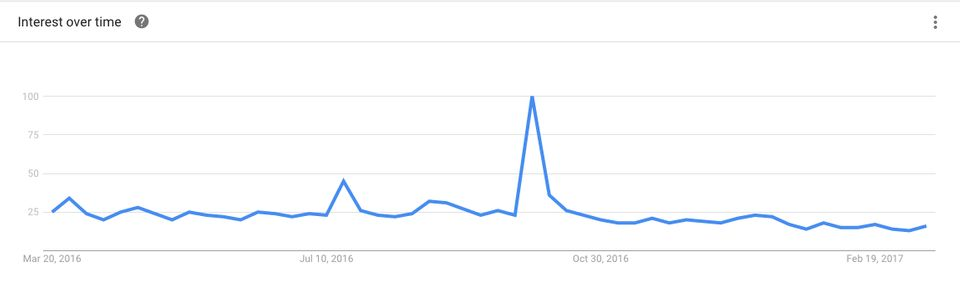 Google Trends shows a spike in search after Kim Kardashian was robbed in 2016. Since then there has been...