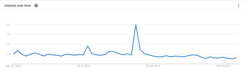 Google Trends shows a spike in search after Kim Kardashian was robbed in 2016. Since then there has been a noticeable decline