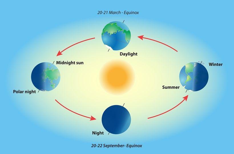 "Spring Equinox<a rel=""nofollow"" href=""https://www.wonderopolis.org/"" target=""_blank"">www.wonderopolis.org</a>"
