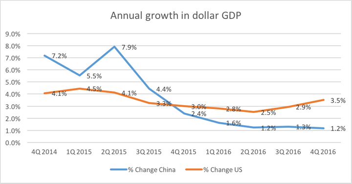 Sources: National Bureau of Statistics China, Bureau of Economic Analysis. Note:Figures compare the value at the end of