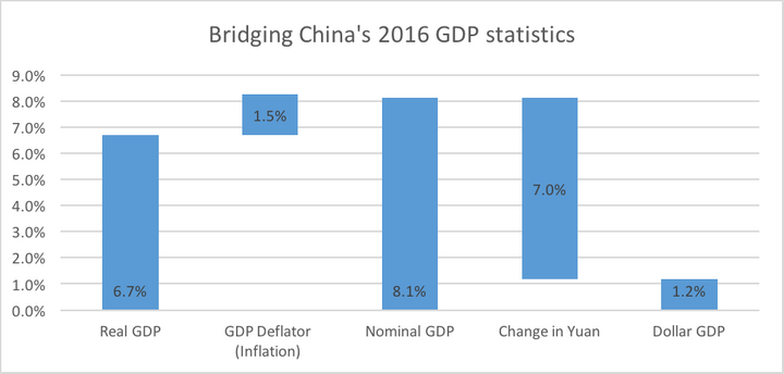 Sources: National Bureau of Statistics China, IMF, Capital IQ. Note: Figures compare the value at the end of the periods stat