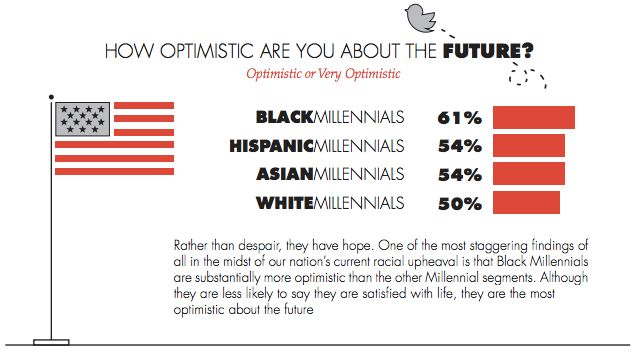 This chart shows that black millennials report having the most hope and optimism about the future.