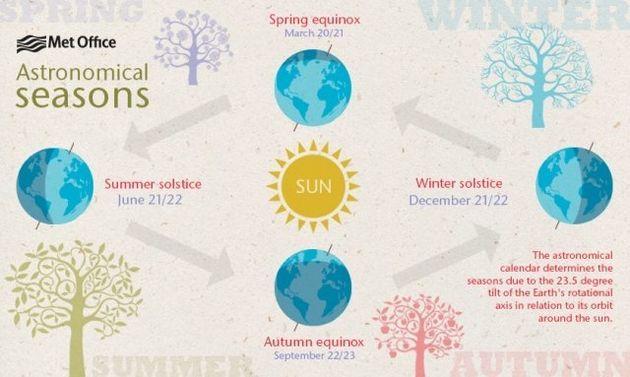 Spring season dates