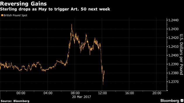 Reversing gains: Sterling drops as Theresa May announces date to triggerArticle