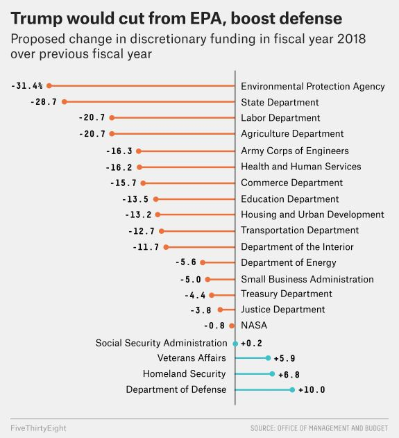 """<a rel=""""nofollow"""" href=""""https://fivethirtyeight.com/features/what-trumps-budget-says-about-his-priorities/"""" target=""""_blank"""">W"""