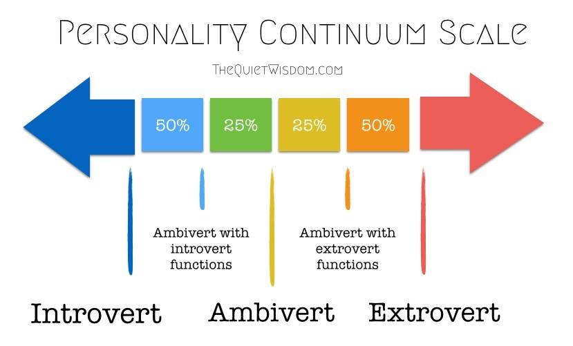 Im an extrovert hookup an introvert