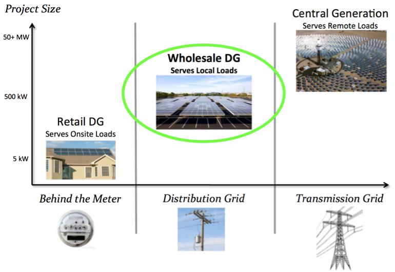 <em>The three renewable energy market segments</em>