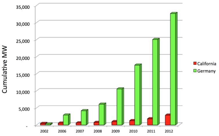 <em>Germany vs. California in renewable energy deployment (2002-2012)</em>