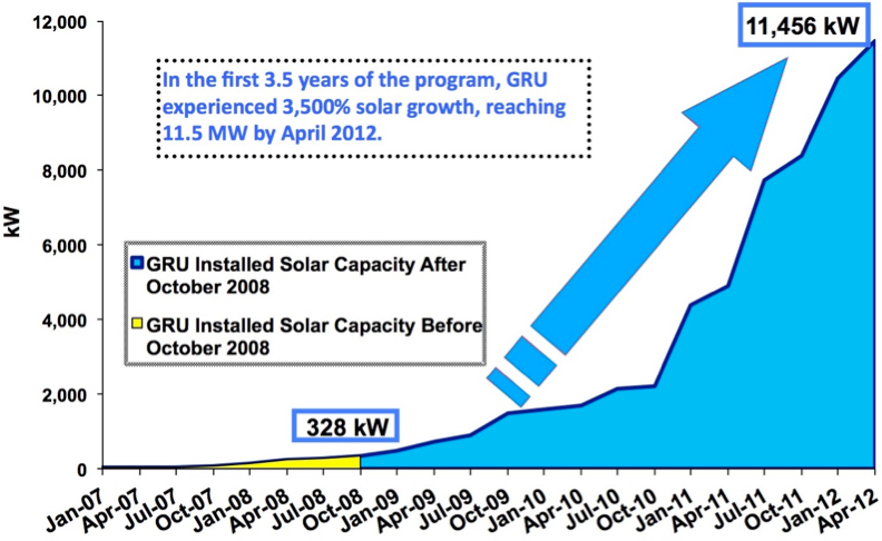 <em>Gainesville Regional Utilities (GRU) solar capacity boomed after implementing its FIT</em>