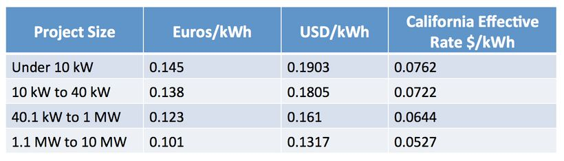 Replicating German scale and efficiencies would yield rooftop solar today at only between 5 and 7 cents/kWh to California rat