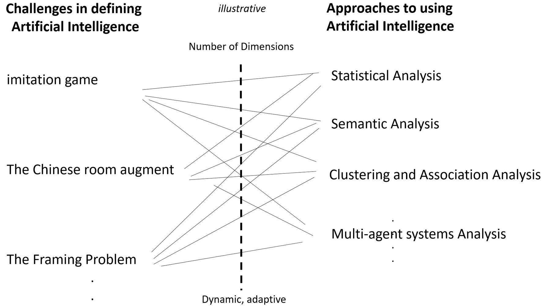 The problem of understanding in machine intelligence