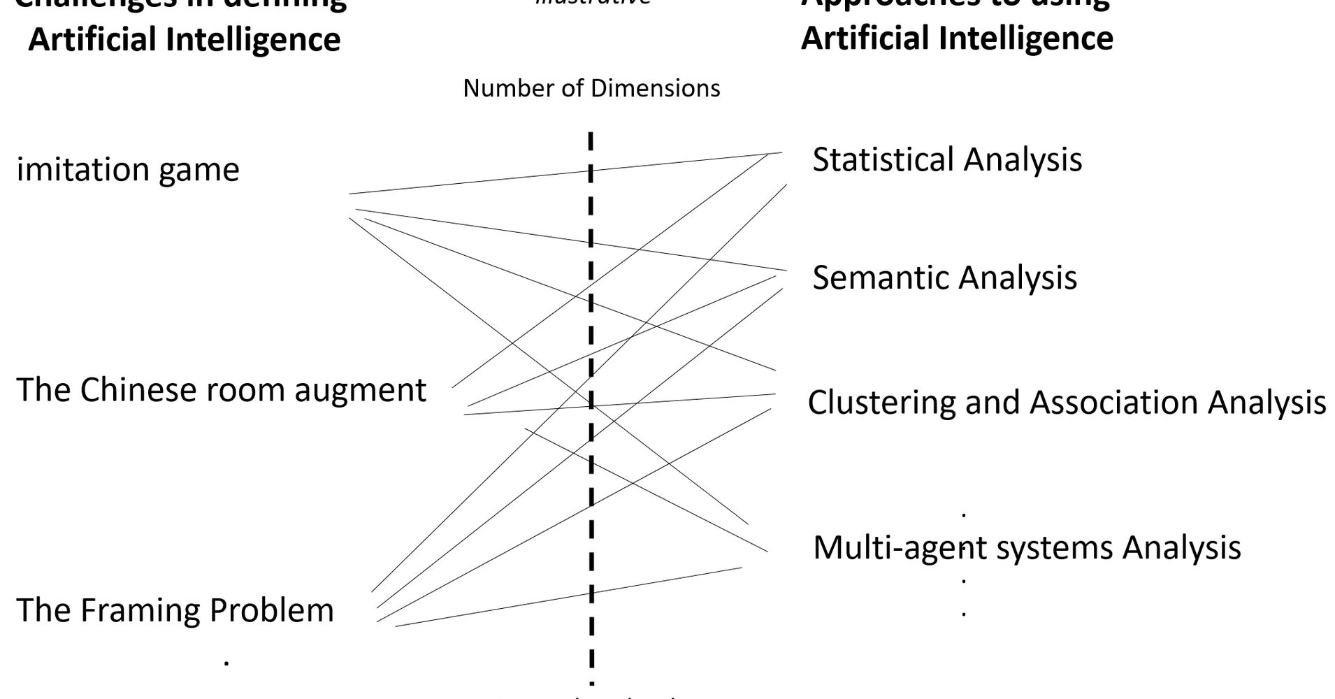 The problem of understanding in machine intelligence | HuffPost