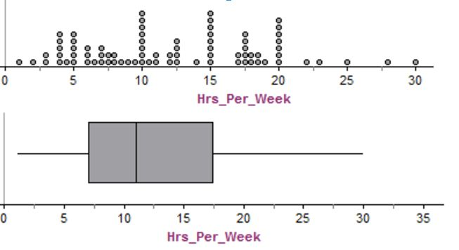 On average, an NCP teacher works an extra 12.2 hrs/week. The data ranges from 1 to 30 hours. As shown in the boxplot, the med