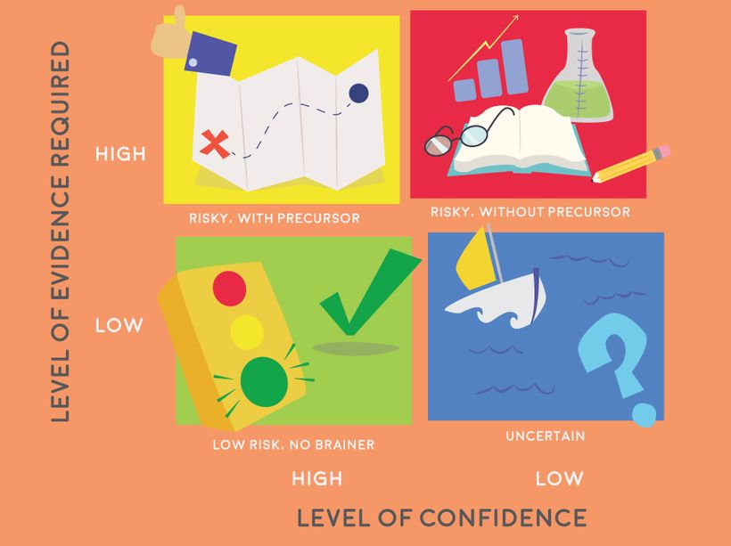 """The first dimension is the """"level of evidence required"""" in order to make the move. The second dimension is the """"level of conf"""
