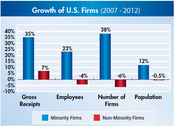 Growth of U.S. Firms