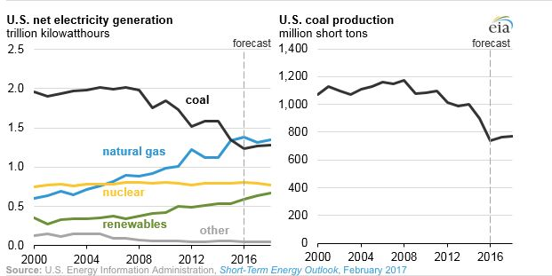 This chart from the U.S. Energy Information Administration shows how coal has declined as natural gas and renewables gained i