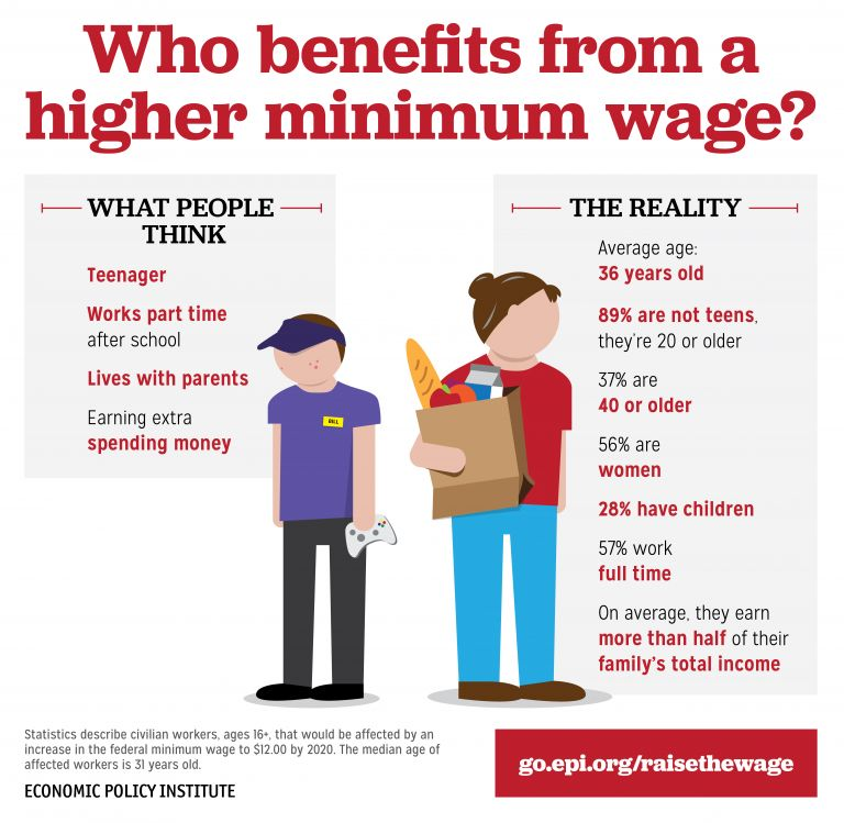 jobs that pay minimum wage