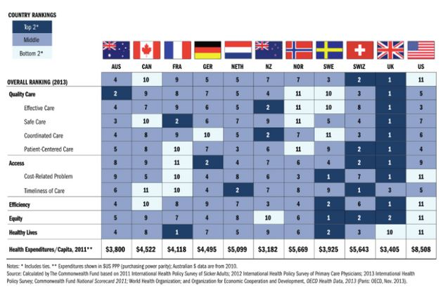 TheCommonwealth health study in 2014 that pointed to the UK offering the best overall health provision...