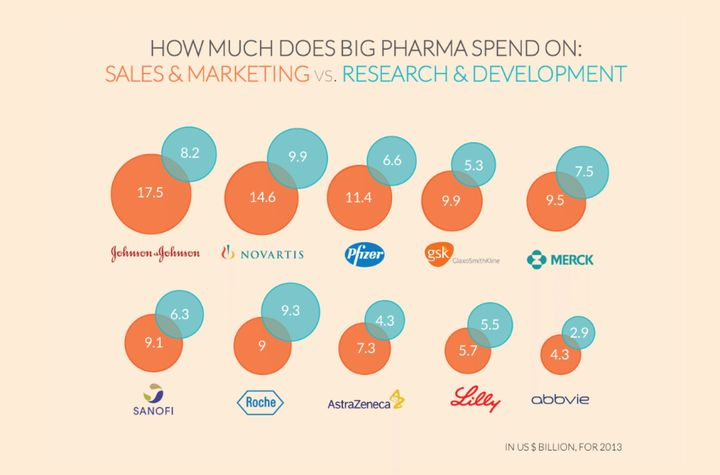 "<a rel=""nofollow"" href=""https://www.washingtonpost.com/news/wonk/wp/2015/02/11/big-pharmaceutical-companies-are-spending-far-"