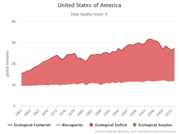 The Ecological Footprint and biocapacity of the United States from 1961 to 2013, with a substantial drop from 2005 to 2013.