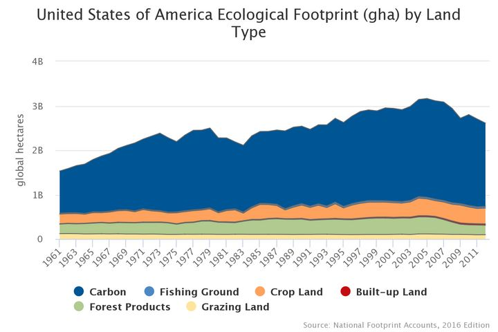 The largest component of the Ecological Footprint of the United States is carbon (in blue), which  declined 20% from 2005 to