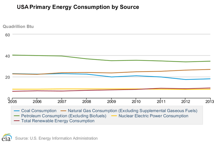US energy consumption from 2005 to 2013 has declined for coal and petroleum and increased for renewables and natural gas.