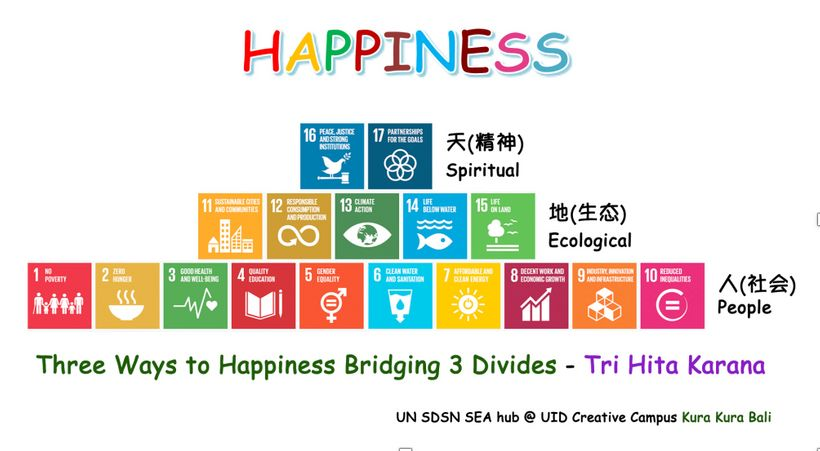 "Figure 1: Ways to Happiness: Bridging the 3 Divides (Source: <a rel=""nofollow"" href=""https://www.sdgpyramid.org/about-sdg-pyr"