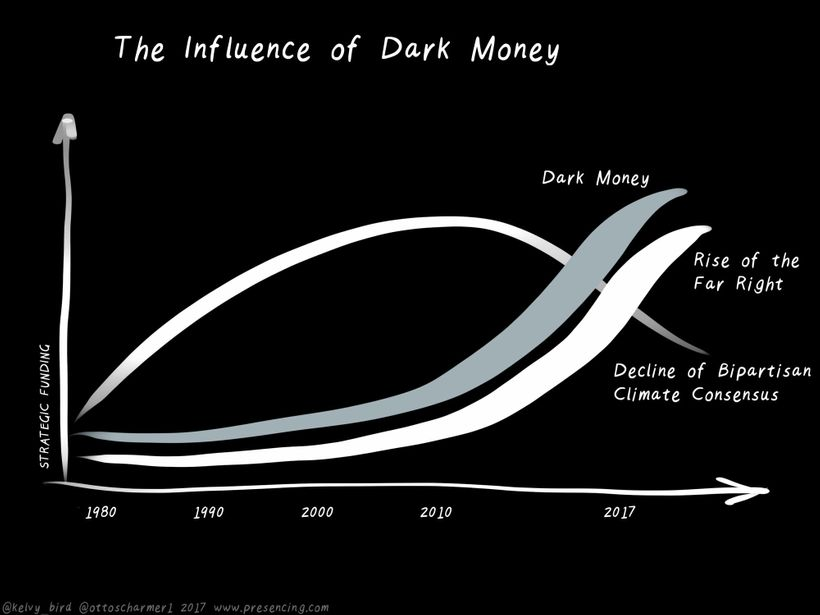 Figure 3: Dark Money, the Rise of the Far Right, and the Decline of Climate Consenus