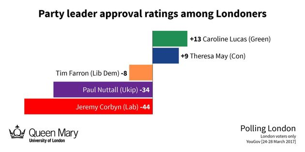 Jeremy Corbyn Being Thrashed By Sadiq Khan In Damning New London Popularity