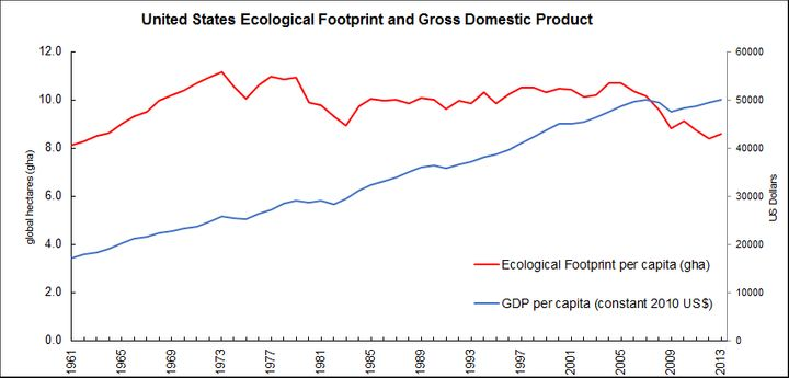 Since peaking in 2003, the Ecological Footprint of the United States has dropped substantially, while GDP is higher — a sign