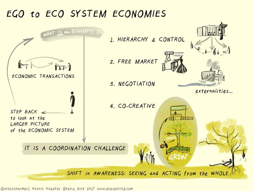 Figure 1: From Ego- to Eco-system Economies