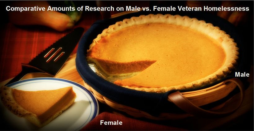 Humorous depiction of amount known about male vs. female veteran homelessness.