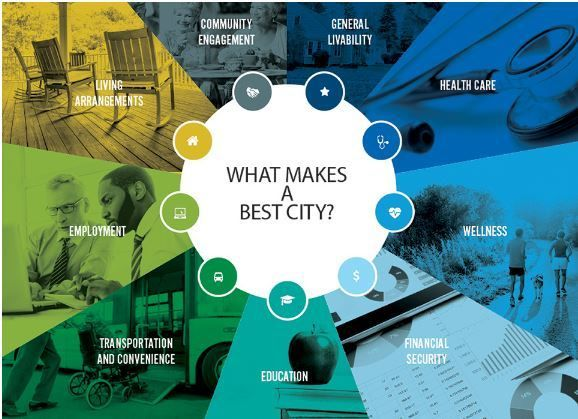 "<a rel=""nofollow"" href=""http://successfulaging.milkeninstitute.org/bcsa-overview.html"" target=""_blank"">What Makes a Best City"