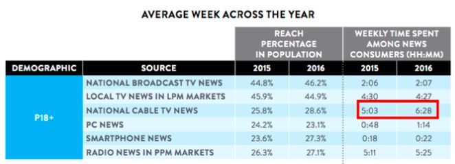 Americans spent more time watching cable news last year than they did in 2015, according to Nielsen.