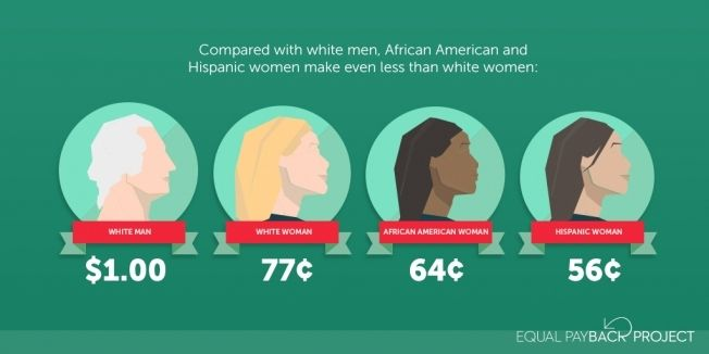 Women of Color make less than white women and men.