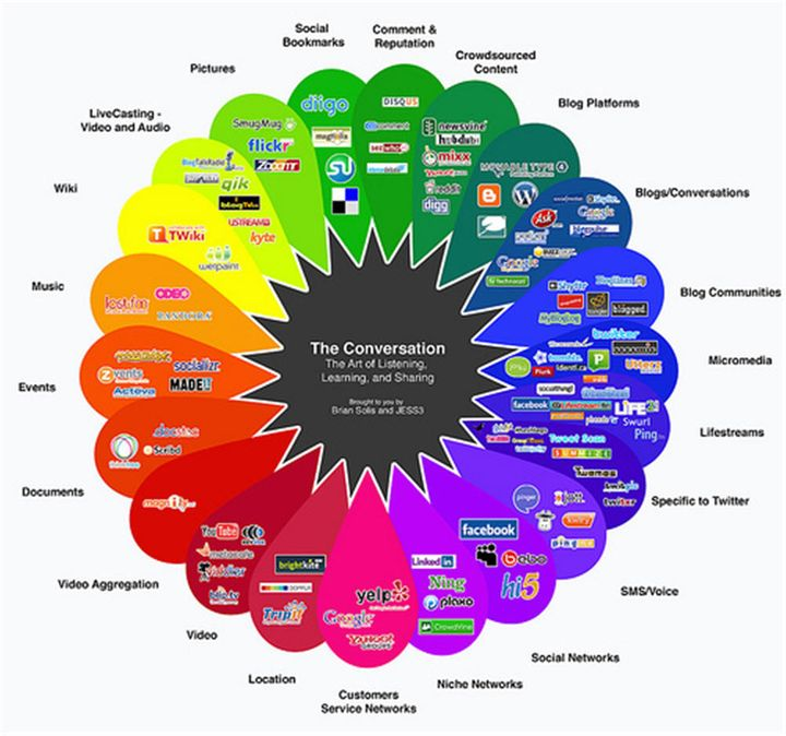 The social media cloud. It's pretty hard to read, so don't. Just enjoy all the colors.