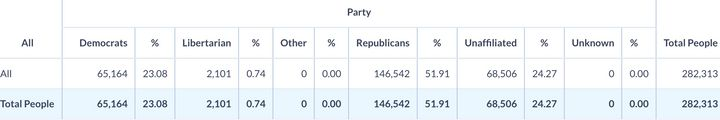 Registered Republicans dramatically outnumbered registered Democrats in the 2016 general election.