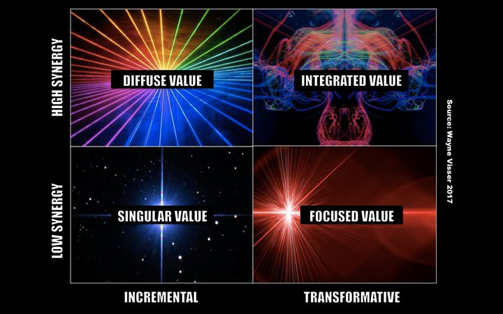<p>Source: Wayne Visser (2017) Strategic Value Creation Matrix</p>