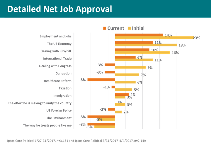 Detailed Trump Job Approval