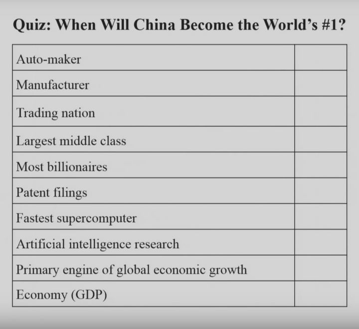 "Take the full quiz at the Belfer Center's <a rel=""nofollow"" href=""http://www.belfercenter.org/thucydides-trap/resources/china"