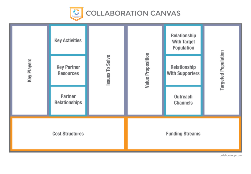 <em>Collaboration Canvas – a roadmap to align on the issue to solve for.</em>