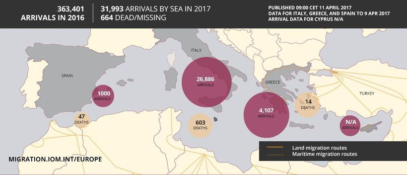 """Mediterranean Migrant Arrivals Reach 31,993, Deaths: 664 (<a rel=""""nofollow"""" href=""""http://www.iom.int/news/mediterranean-migra"""