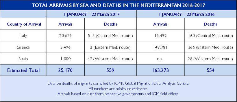 "Mediterranean Migrant Arrivals Reach 31,993, Deaths: 664 (<a rel=""nofollow"" href=""http://reliefweb.int/sites/reliefweb.int/fi"